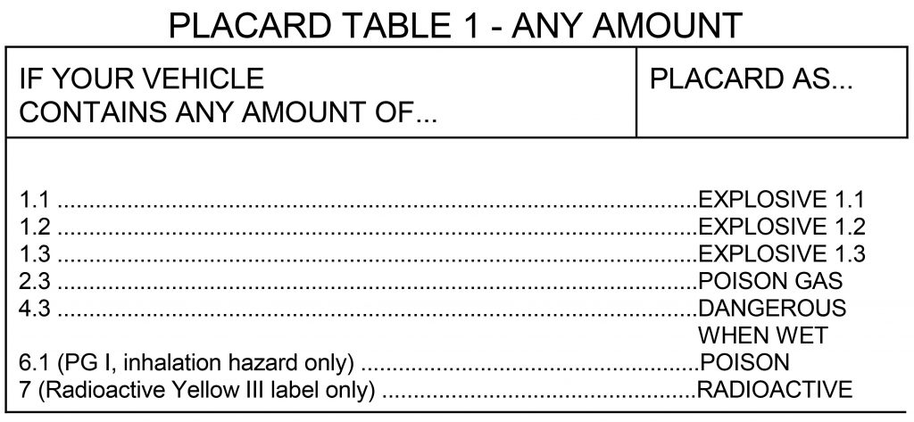 PLACARD TABLE 1 - ANY AMOUNT