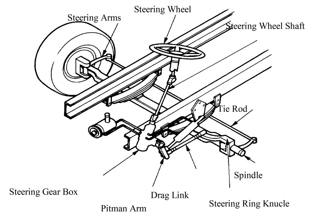 cdl general knowledge test Examples of Steering System Key Parts
