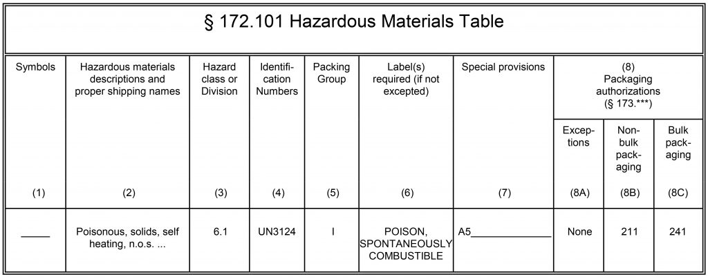 Part of the Hazardous Materials Table