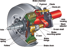 Air Brakes CDL TEST DMV practice test questions and answers. CDL-TEST.com download the air brakes test.