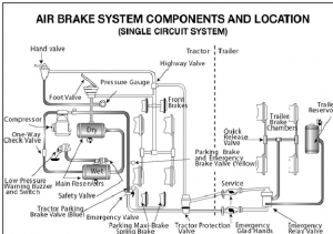 pass cdl air brakes test at dmv cdl test com cdl test answers rh cdl test com Basic Air Brake System Diagram Air Brake Drum Diagram